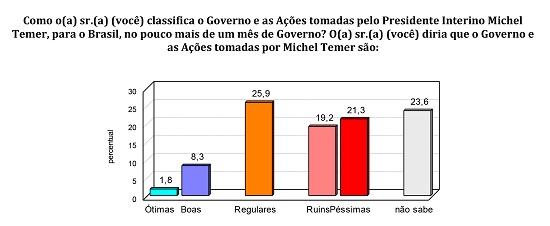 governo_BG